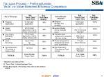 7 a loan process preferred lender as is vs value streamed efficiency comparison