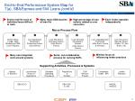 end to end performance system map for 7 a sba express and 504 loans cont d