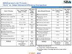 sba express loan process as is vs value streamed efficiency comparison