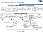 sba express processing value stream map