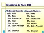 breakdown by race cob