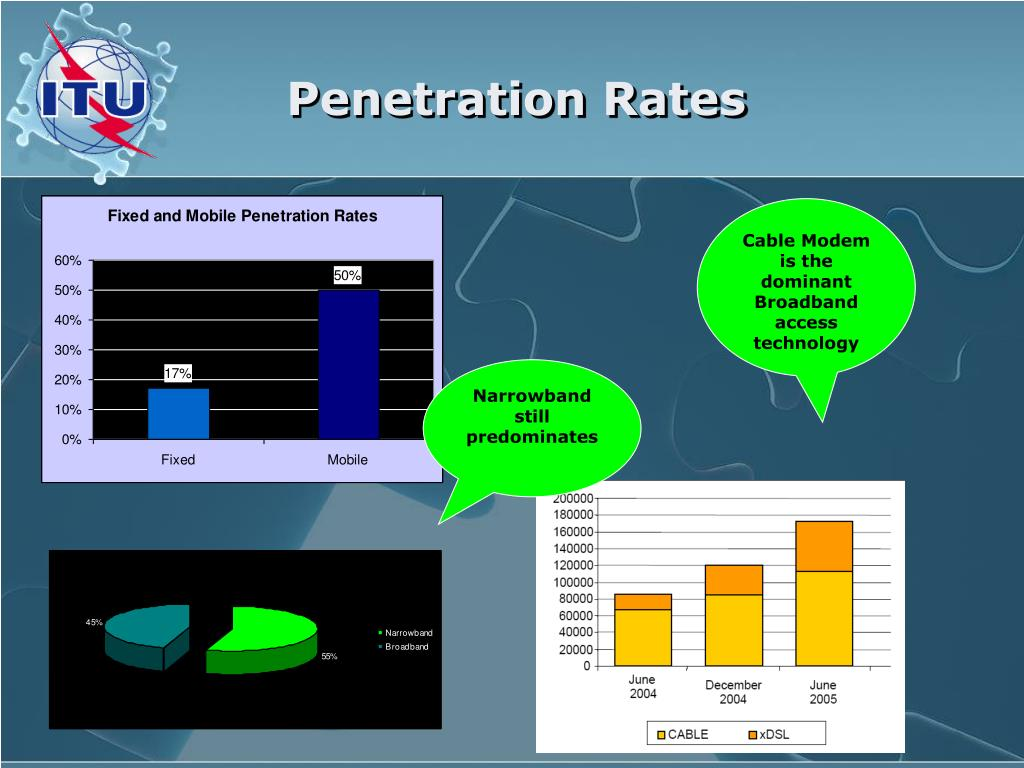 Penetration Rates