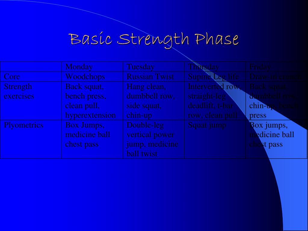 Basic Strength Phase