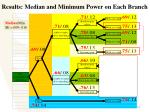 results median and minimum power on each branch16
