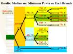 results median and minimum power on each branch17