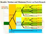 results median and minimum power on each branch18
