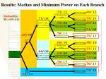 results median and minimum power on each branch19