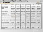 summary of significant accounting practices