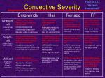 convective severity