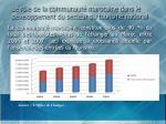 le r le de la communaut marocaine dans le d veloppement du secteur du tourisme national