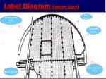 label diagram sieve tray