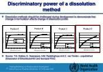 discriminatory power of a dissolution method