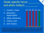 goals specify future and plans today s