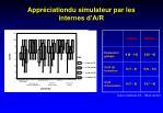appr ciationdu simulateur par les internes d a r
