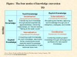 figure the four modes of knowledge conversion