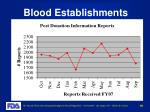 blood establishments19