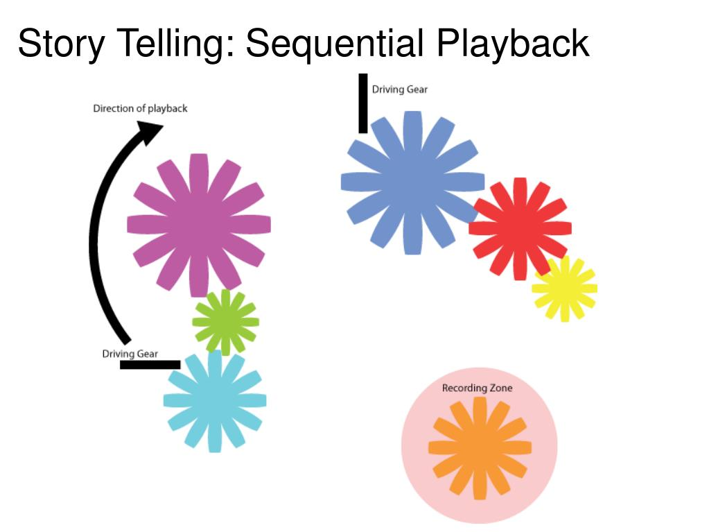Story Telling: Sequential Playback