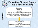 expanding circle of support ri s model of teaming10