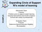 expanding circle of support ri s model of teaming11