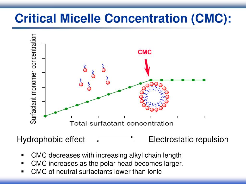 Critical Micelle Concentration (CMC):