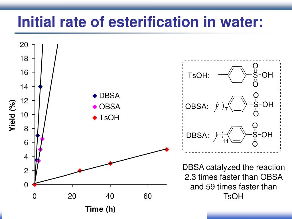 Initial rate of esterification in water: