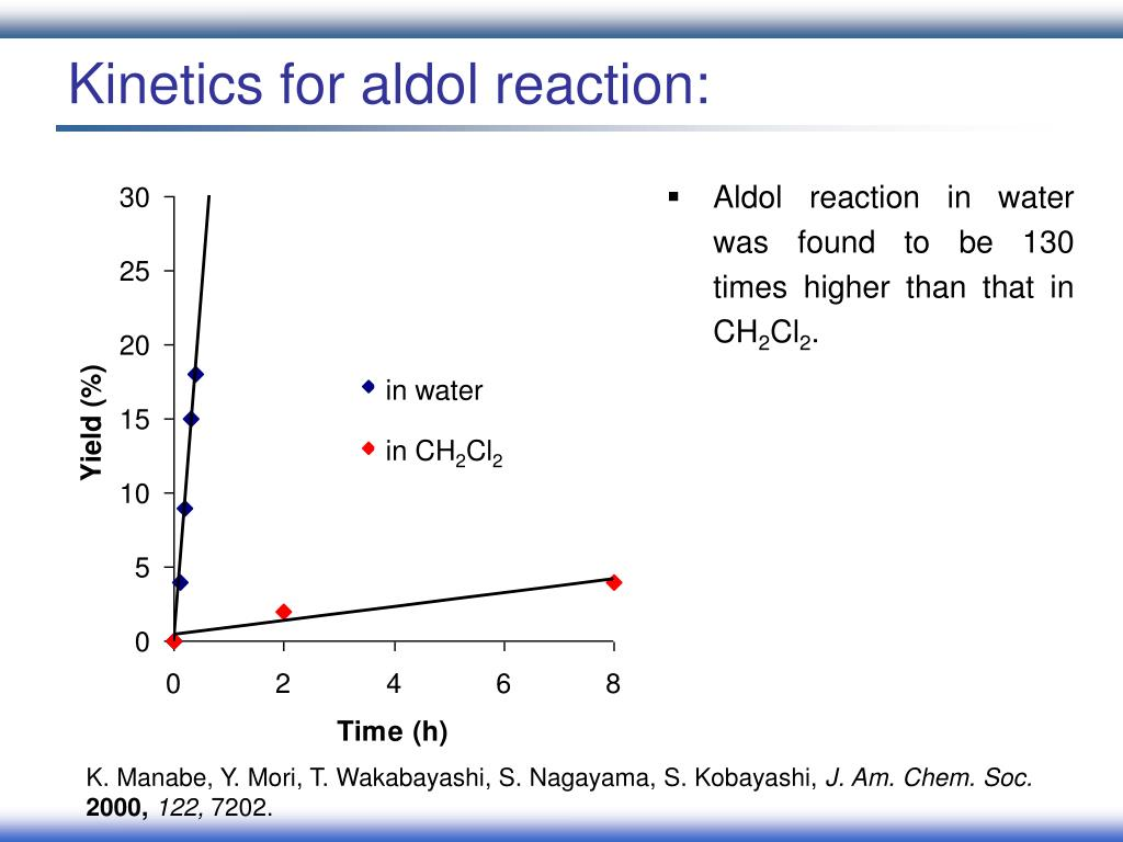 Kinetics for aldol reaction: