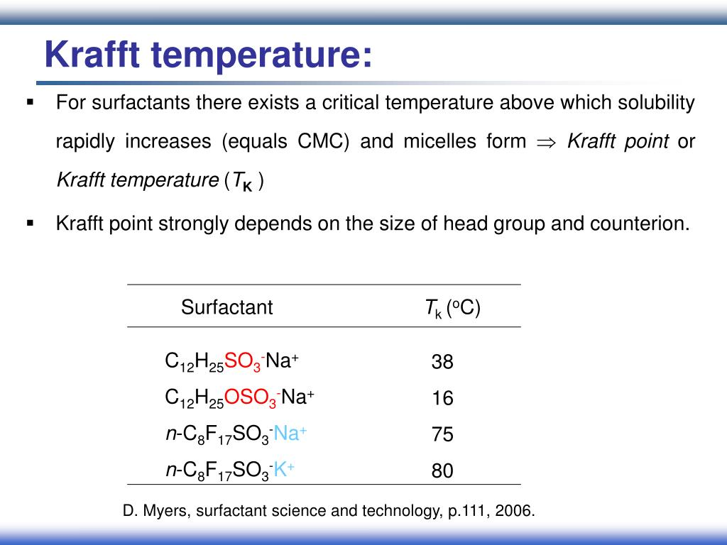 Krafft temperature: