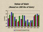 value of gain based on 200 lbs of gain