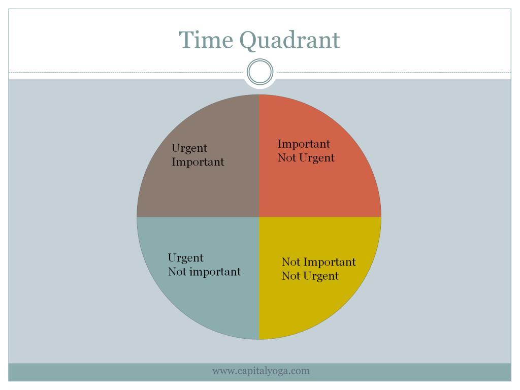 Time Quadrant