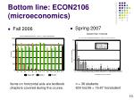 bottom line econ2106 microeconomics10