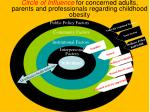 circle of influence for concerned adults parents and professionals regarding childhood obesity