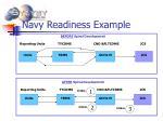 navy readiness example