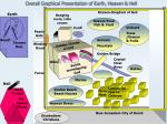 overall graphical presentation of earth heaven hell