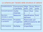 lo schema per l analisi della struttura di settore