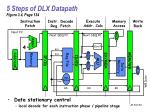 5 steps of dlx datapath figure 3 4 page 134