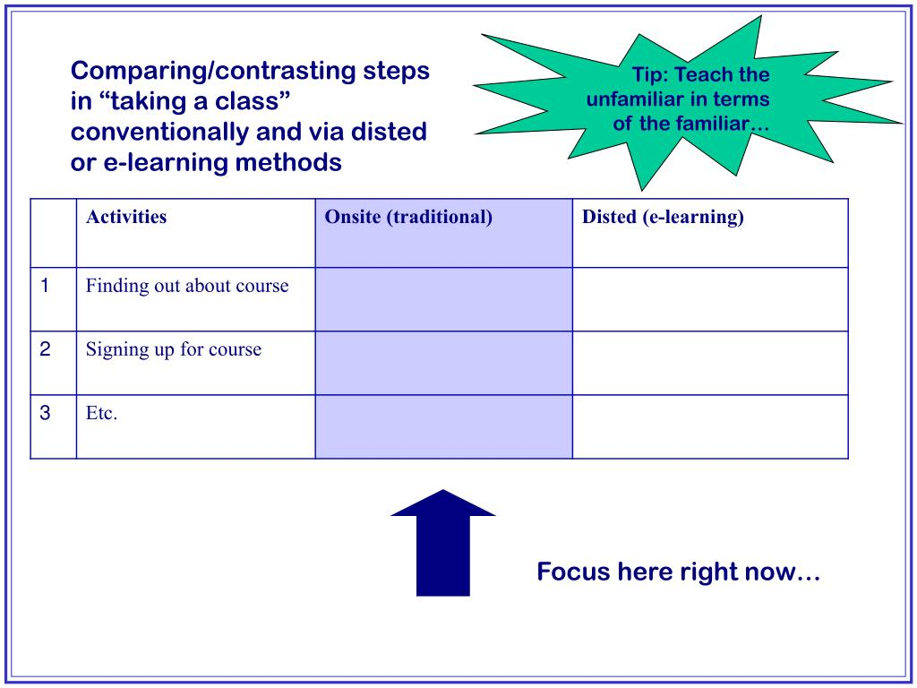 """Comparing/contrasting steps in """"taking a class"""" conventionally and via disted or e-learning methods"""