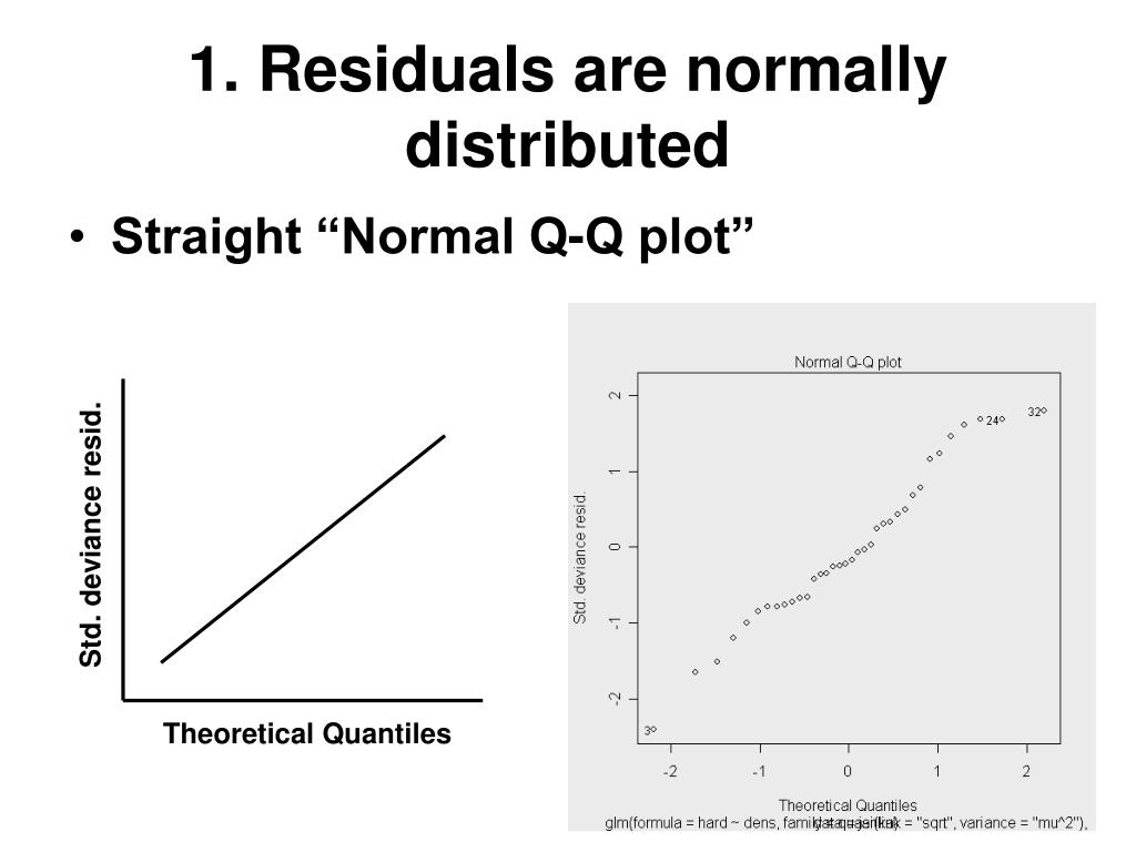 1. Residuals are normally distributed
