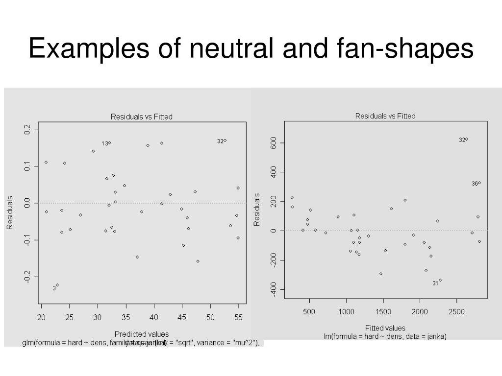 Examples of neutral and fan-shapes