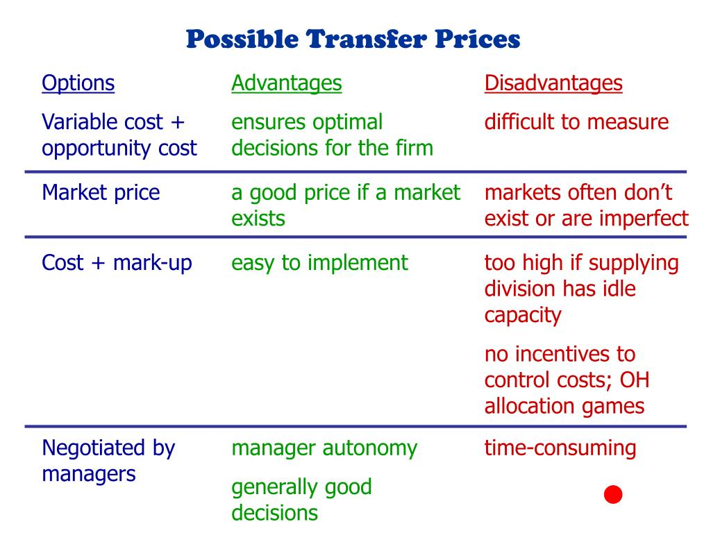 Possible Transfer Prices