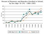 percent of roomers and boarders enrolled in school by sex age 18 24 1880 2005