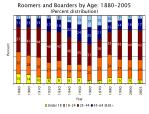 roomers and boarders by age 1880 2005 percent distribution