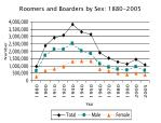 roomers and boarders by sex 1880 2005