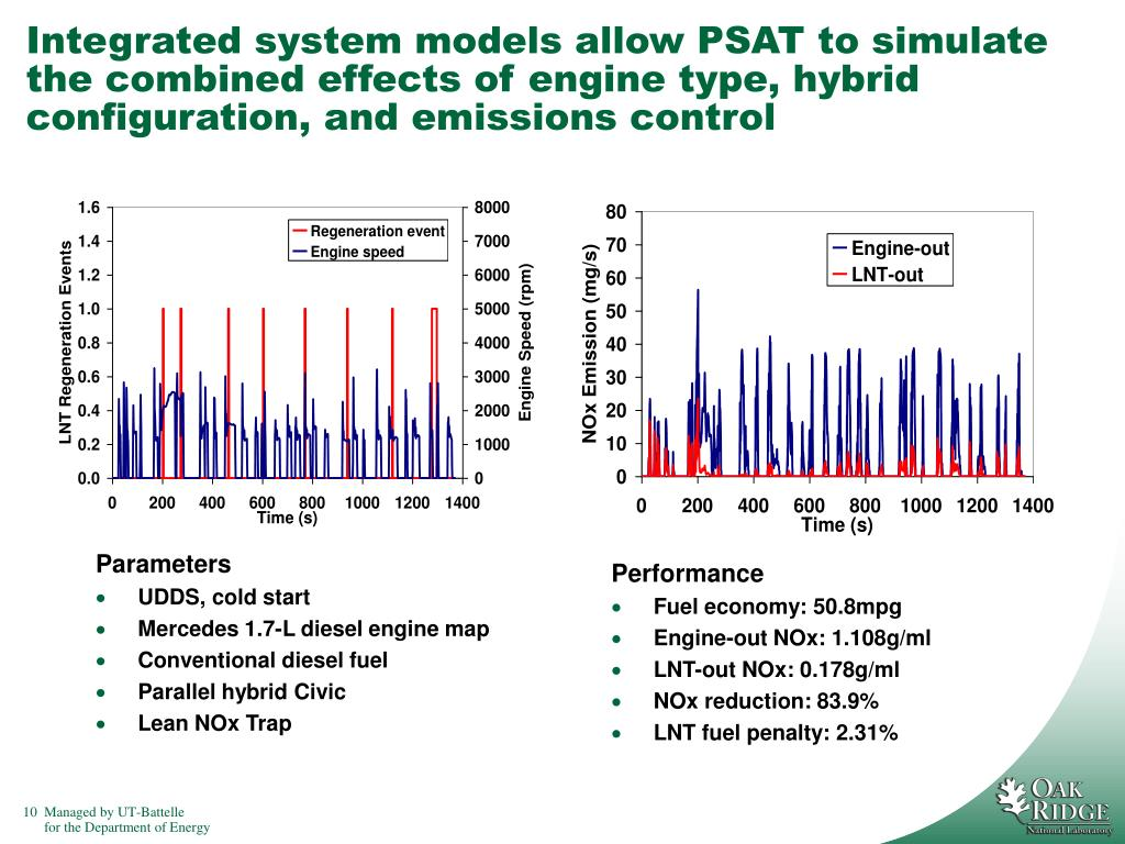 Integrated system models allow PSAT to simulate the combined effects of engine type, hybrid configuration, and emissions control