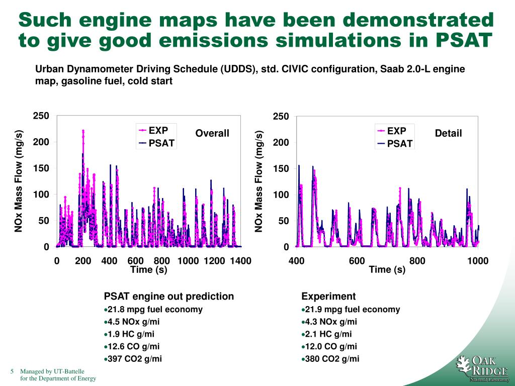 Such engine maps have been demonstrated to give good emissions simulations in PSAT