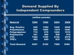demand supplied by independent compounders