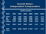 growth rates independent compounders
