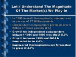 let s understand the magnitude of the market s we play in12