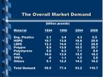 the overall market demand