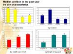median attrition in the past year by site characteristics