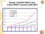 number of egpaf pmtct sites project heart countries 2004 2007